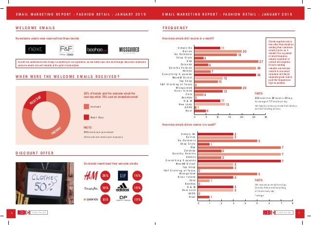 Red C Email Marketing Report  Fashion Retail