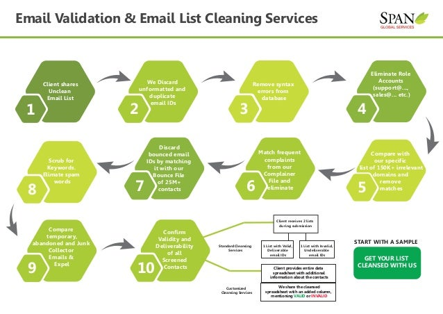 Span Global Services Email Verification List Cleaning Services