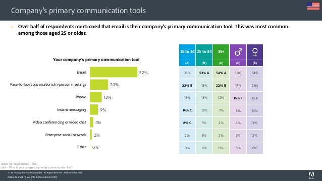 Adobe Consumer Email Survey Report 2017