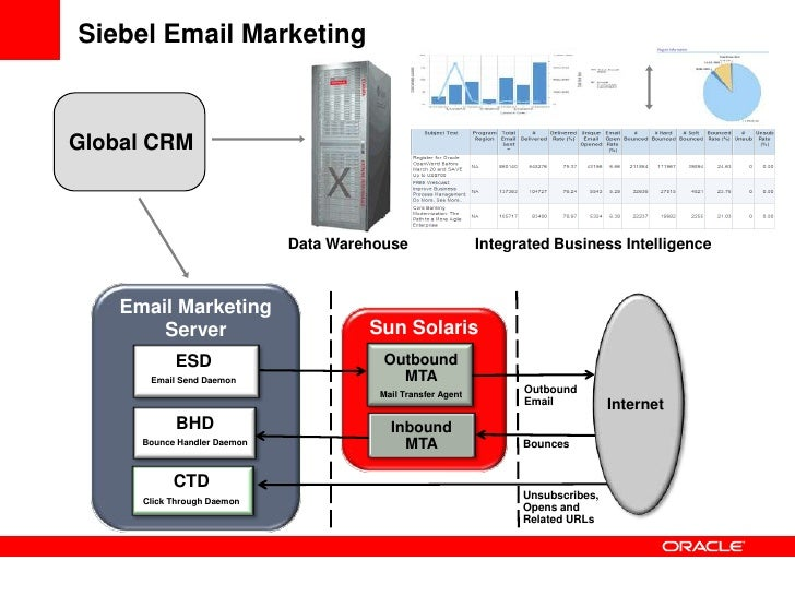 CRM at Oracle: Email Marketing