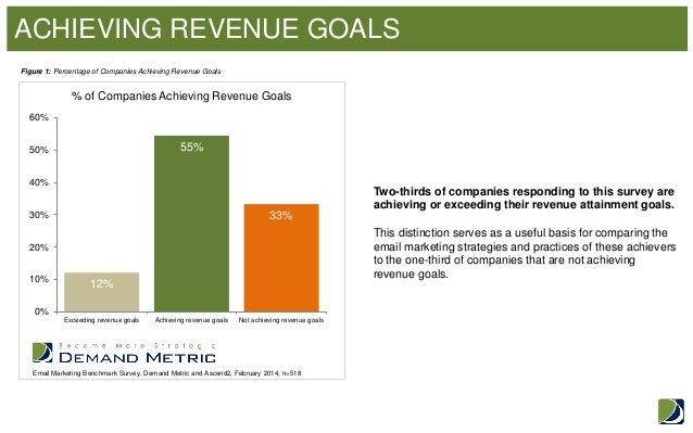Email Marketing Benchmark Study | Marketo Marketing Nation ...