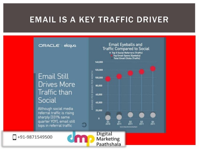 EMAIL IS A KEY TRAFFIC DRIVER