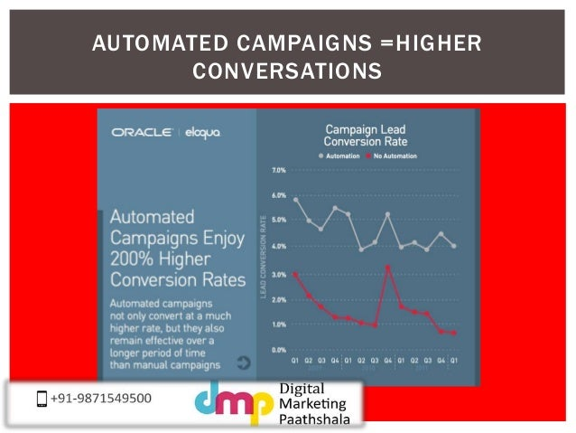 AUTOMATED CAMPAIGNS =HIGHER  CONVERSATIONS
