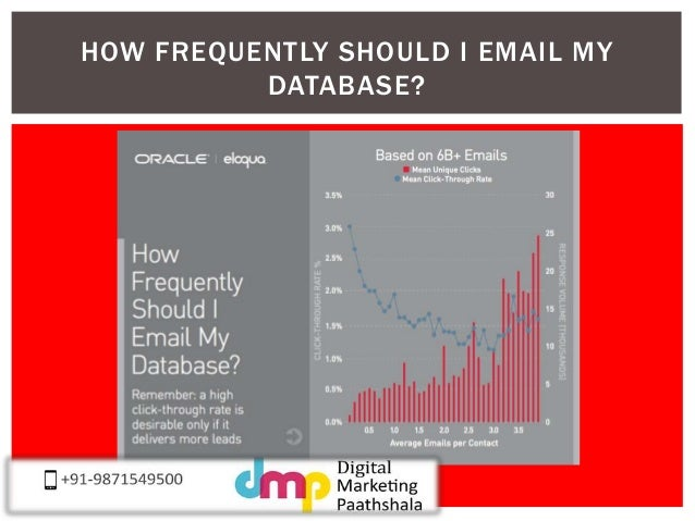 HOW FREQUENTLY SHOULD I EMAIL MY  DATABASE?