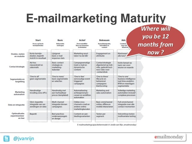 Email marketing strategy