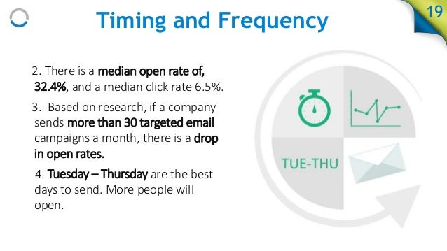 email marketing time frequency