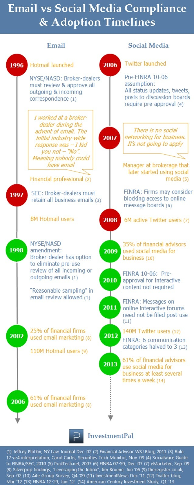 Email vs Social Media Compliance and Adoption Timelines