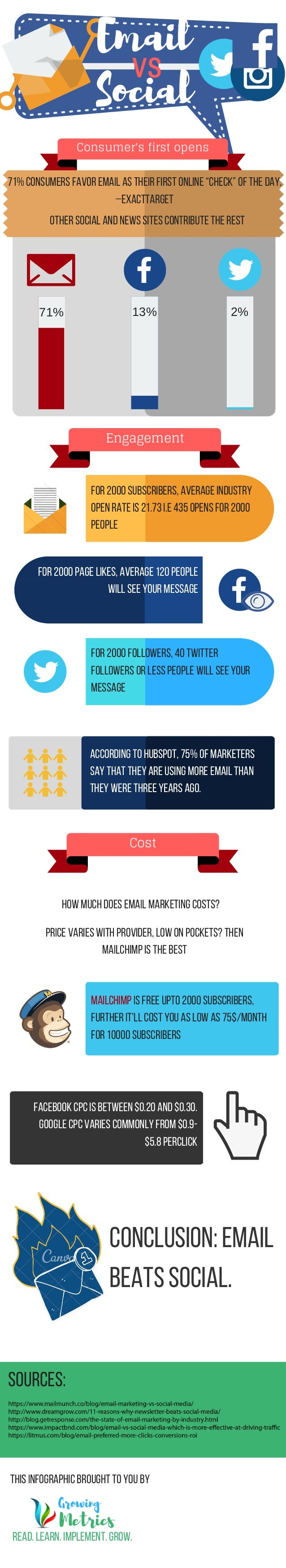 Email vs Social 71% 13% 2% Consumer's first opens other social and news sites contribute the rest 71%consumers favor email...