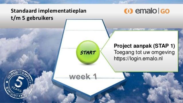 Standaard implementatieplan t/m 5 gebruikers Project aanpak (STAP 1) Toegang tot uw omgeving https://login.emalo.nl START