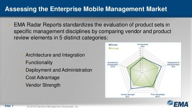 Assessing the Enterprise Mobile Management Market Slide 7 © 2016 Enterprise Management Associates, Inc. • EMA Radar Report...