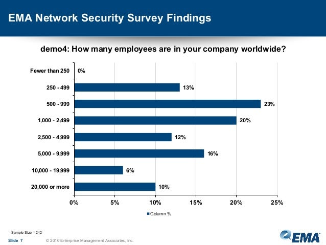 a survey on satellite network security 75 clas consultants participated in an independent survey into network security during this webcast you will learn: - how clas consultants percieve the threat of network hacking, as part of the threat lanscape .