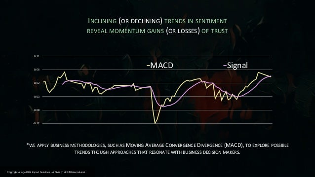 -0.12 -0.08 -0.03 0.02 0.06 0.11 MACD Signal INCLINING (OR DECLINING) TRENDS IN SENTIMENT REVEAL MOMENTUM GAINS (OR LOSSES...
