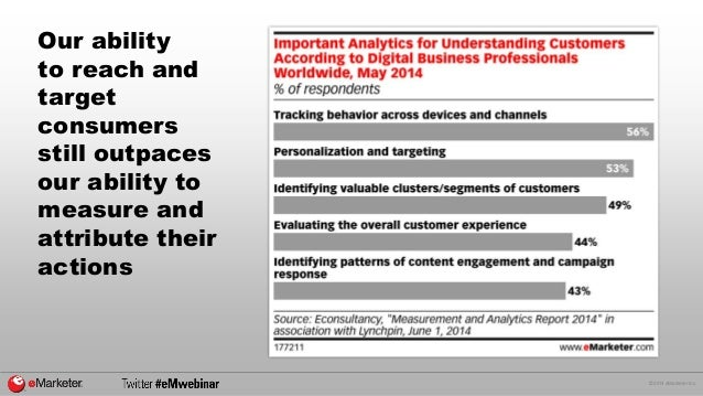 © 2014 eMarketer Inc.  Our ability to reach and target consumers still outpaces our ability to measure and attribute their...