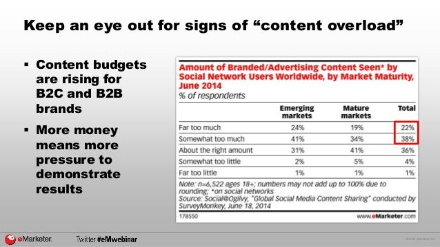 © 2014 eMarketer Inc.  Content budgets are rising for B2C and B2B brands  More money means more pressure to demonstrate ...