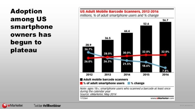 © 2014 eMarketer Inc.  Adoption among US smartphone owners has begun to plateau