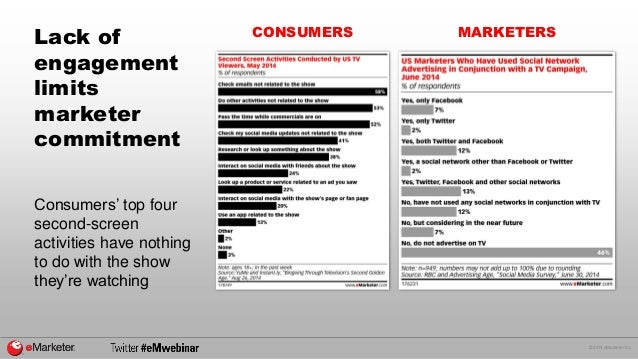 © 2014 eMarketer Inc.  Lack of engagement limits marketer commitment  Consumers' top four second-screen activities have no...
