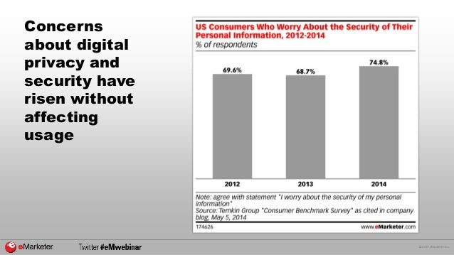 © 2014 eMarketer Inc.  Concerns about digital privacy and security have risen without affecting usage
