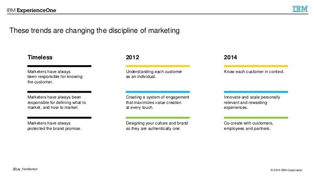 These trends are changing the discipline of marketing  Timeless  Marketers have always  been responsible for knowing  the ...