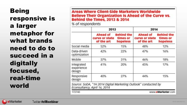 © 2014 eMarketer Inc.  Being responsive is a larger metaphor for what brands need to do to succeed in a digitally focused,...