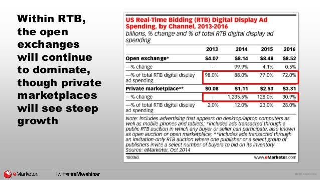 © 2015 eMarketer Inc. Within RTB, the open exchanges will continue to dominate, though private marketplaces will see steep...
