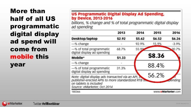 © 2015 eMarketer Inc. More than half of all US programmatic digital display ad spend will come from mobile this year