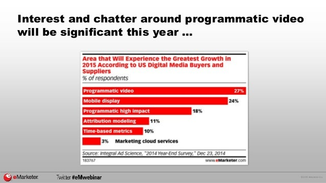 © 2015 eMarketer Inc. Interest and chatter around programmatic video will be significant this year …