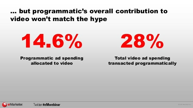 © 2015 eMarketer Inc. … but programmatic's overall contribution to video won't match the hype 14.6% Programmatic ad spendi...