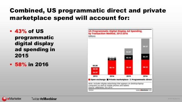 © 2015 eMarketer Inc. Combined, US programmatic direct and private marketplace spend will account for:  43% of US program...