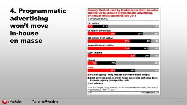 © 2015 eMarketer Inc. 4. Programmatic advertising won't move in-house en masse