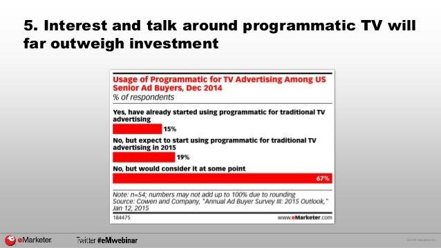 © 2015 eMarketer Inc. 5. Interest and talk around programmatic TV will far outweigh investment