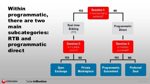 © 2015 eMarketer Inc. Within programmatic, there are two main subcategories: RTB and programmatic direct