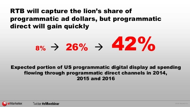 © 2015 eMarketer Inc. RTB will capture the lion's share of programmatic ad dollars, but programmatic direct will gain quic...