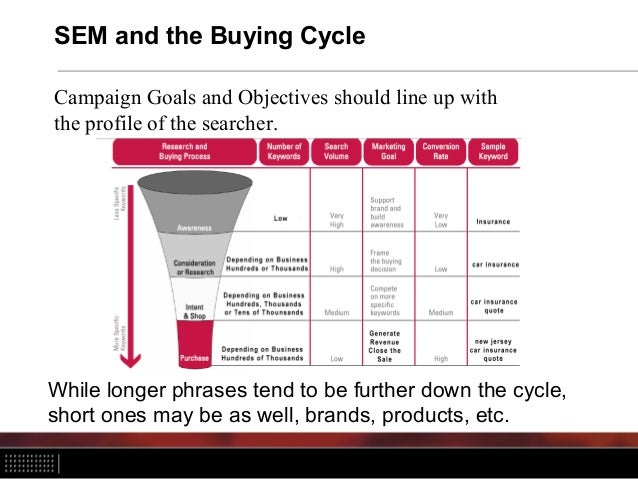 SEM and the Buying Cycle Campaign Goals and Objectives should line up with the profile of the searcher. While longer phras...