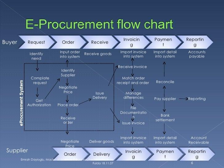 e procurement process flow chart online wiring diagram