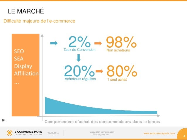 Salon e commerce paris 2014 acquisition vs fid lisation for Salon e commerce paris 2017