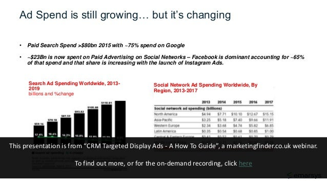Ad Spend is still growing… but it's changing • Paid Search Spend >$80bn 2015 with ~75% spend on Google • ~$23Bn is now spe...