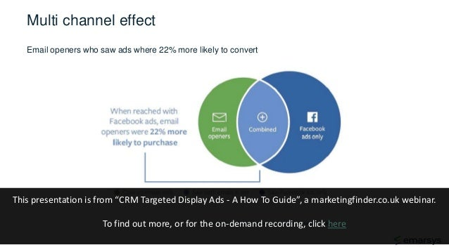 Multi channel effect http://insights.fb.com/2014/10/16/coordinating-email-and-facebook-ads/ Email openers who saw ads wher...