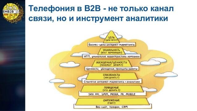 Телефония в B2B - не только канал связи, но и инструмент аналитики
