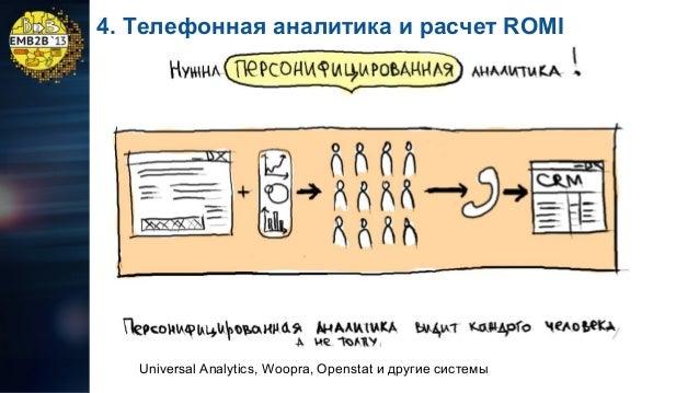 4. Телефонная аналитика и расчет ROMI  Universal Analytics, Woopra, Openstat и другие системы