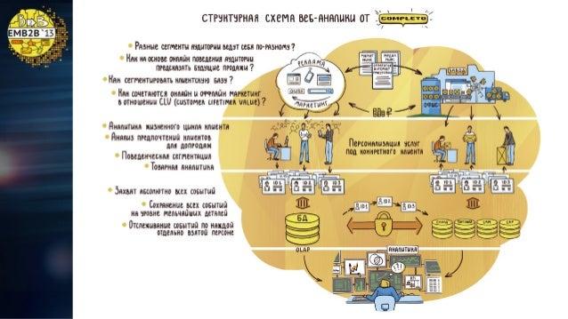 Кейс 1: Телефонная аналитика в связке с CRM и системой персонализированной аналитики Universal Analytics