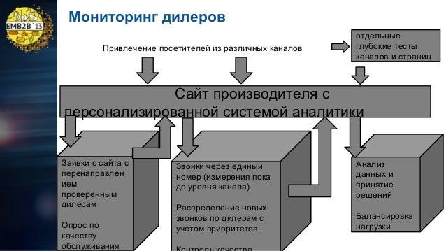 Мониторинг дилеров  Периодическое обновление данных о приоритетах и качестве работы дилеров после анализа.