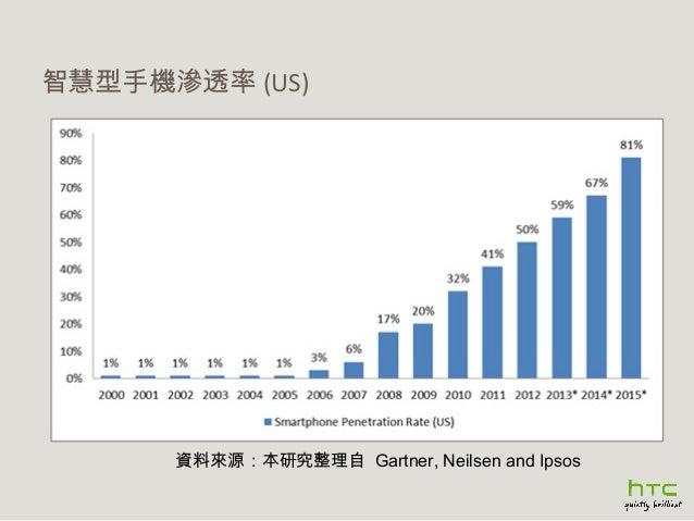 智慧型手機滲透率 (US)  資料來源:本研究整理自 Gartner, Neilsen and Ipsos