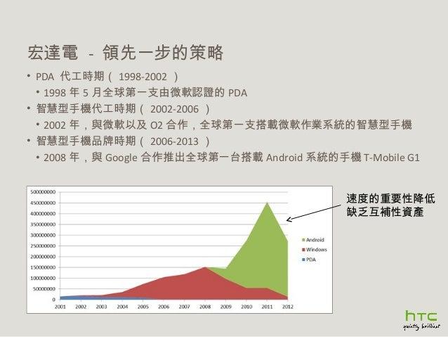 宏達電 - 領先一步的策略 • PDA 代工時期( 1998-2002 ) • 1998 年 5 月全球第一支由微軟認證的 PDA • 智慧型手機代工時期( 2002-2006 ) • 2002 年,與微軟以及 O2 合作,全球第一支搭載微軟作...