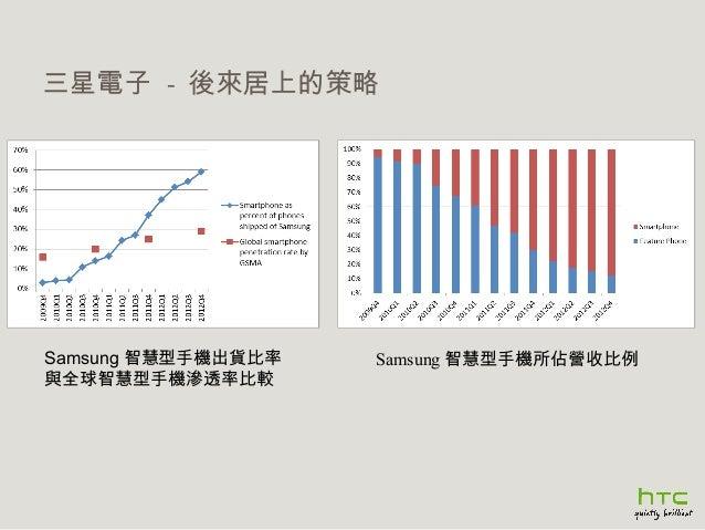 三星電子 - 後來居上的策略  Samsung 智慧型手機出貨比率 與全球智慧型手機滲透率比較  Samsung 智慧型手機所佔營收比例