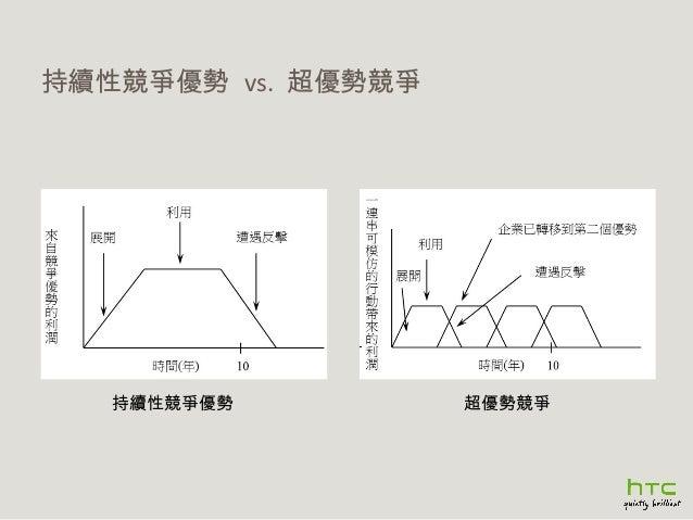 持續性競爭優勢 vs. 超優勢競爭  持續性競爭優勢  超優勢競爭