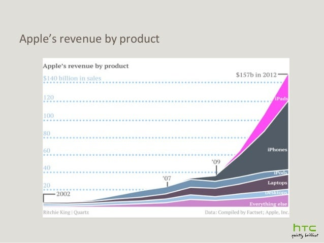 Apple's revenue by product