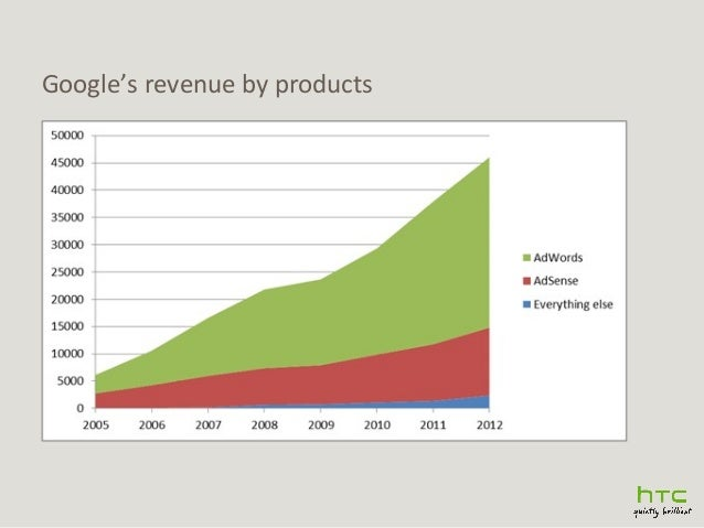 Google's revenue by products