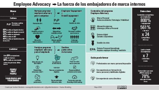 Employee Advocacy La fuerza de los embajadores de marca internos Marca Personal Autoconocimiento / Estrategia / Visibilida...