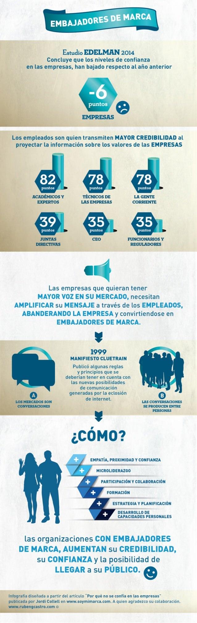 EmbajadoresDeMarca