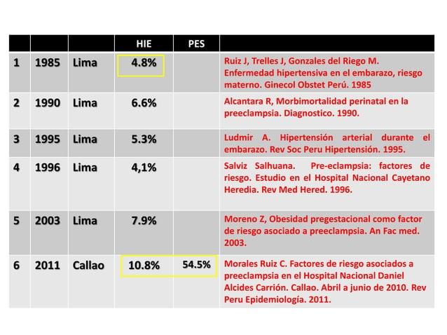 HIE PES 1 1985 Lima 4.8% Ruiz J, Trelles J, Gonzales del Riego M. Enfermedad hipertensiva en el embarazo, riesgo materno. ...